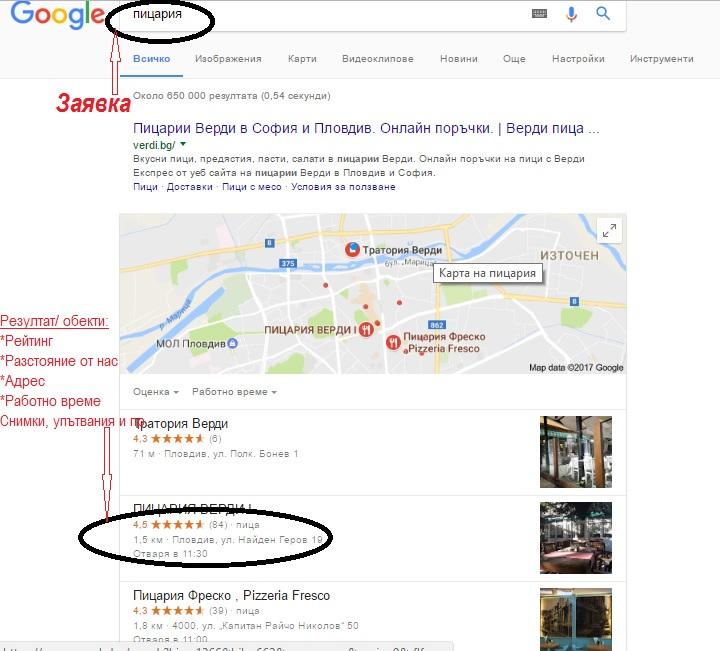 SEO търсене и локализиране